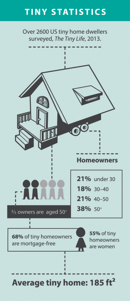 Infographic on tiny houses